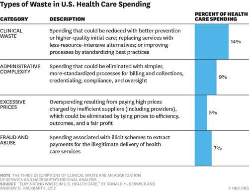 A Penny Saved: How Innovative Health IT Can Save a Trillion Dollars