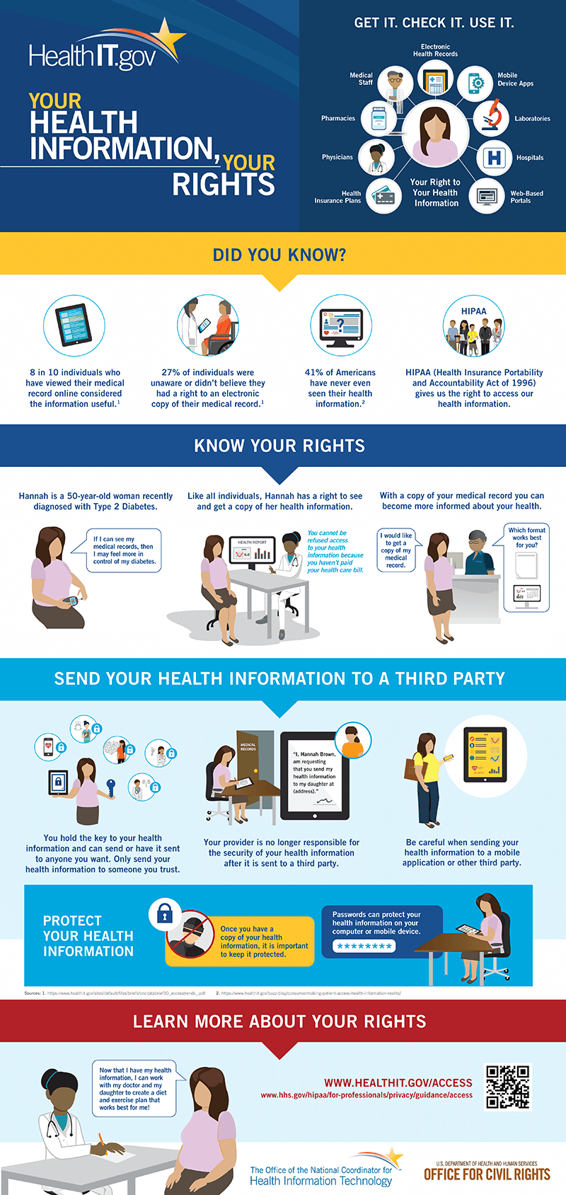 Your Health Information, Your Rights